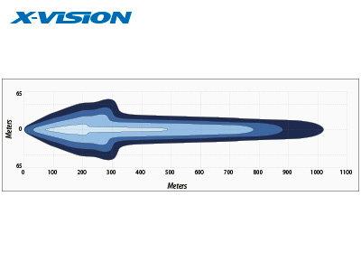 128W 9000lm 6000K LED tālās gaismas lukturis X-VISON
