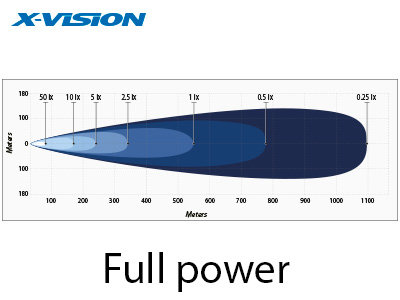 240W 7200lm/14400lm 4500K LED tālās gaismas lukturis X-VISON